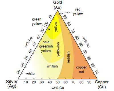 image showing gold alloys